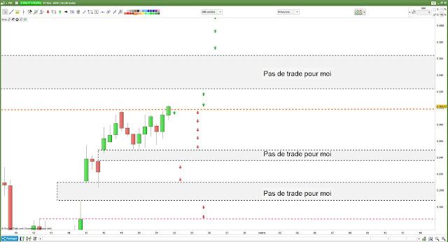 Plan de trade bilan cac40 [21/02/1/]