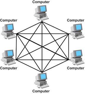 Topologi Jaringan Komputer, Computer Network Topology, Mesh