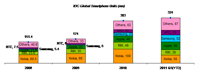 An analysis of the business strategy of nokia smartphone