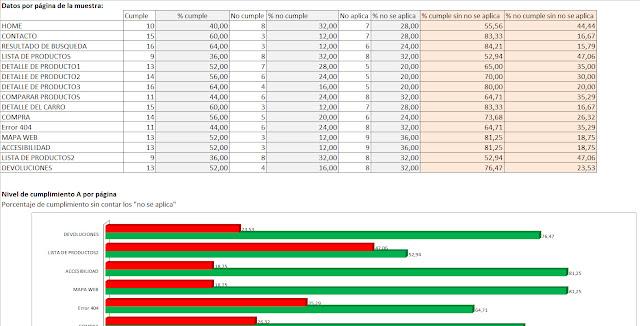 Pantallazo de la hoja 3.1 Incluye tabla resumen de porcentaje de cumplimiento del nivel A de cada página y una gráfica de barra del cumplimiento de nivel A de cada página