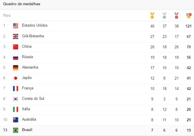 quadro de medalhas olimpiadas 2016 rio de janeiro - Fotos incríveis das olimpíadas 2016