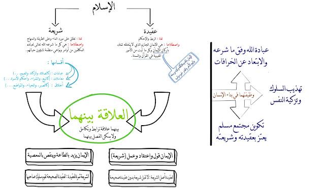 صور ملخصات دروس التربية الاسلامية السنة الثاثة إعدادي التي تشرف بتقديمها بعض الأساتذة الفضلاء بالمجموعة 1 على الواتس ،  لمن أراد طبعها
