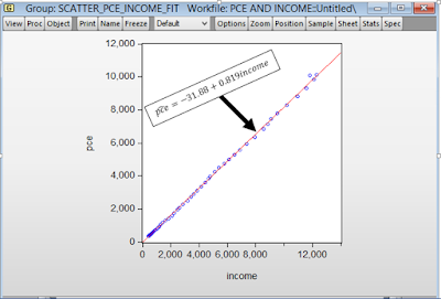 EViews: Scatter plot with fit line from cruncheconometrix.com.ng