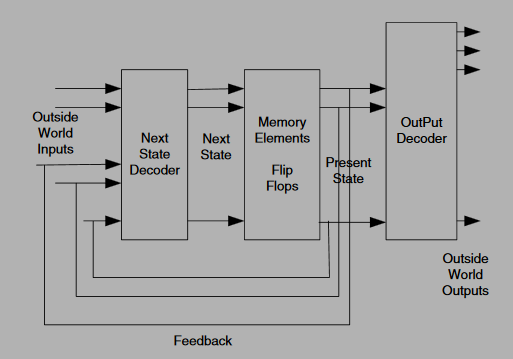Block diagram of Moore FSM
