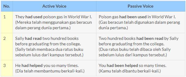 Tugas 4 Contoh Tenses Active Passive Voice Comparison Degree