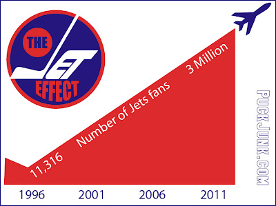The Jet Effect