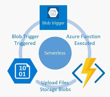 Solution Mandi - Cloud & Big Data !: Create an Azure