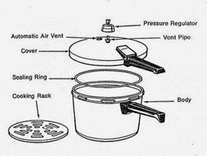 Karena Panci Presto Menggunakan Sistem Uap Bertekanan Tinggi Untuk Proses Melunakan Makanan Tentunya Anda Harus Lebih Berhati Hati Menggukan Panci Presto