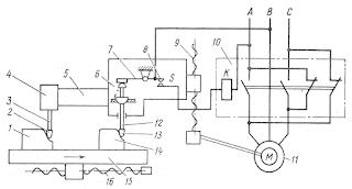 Схема электрокопирования на фрезерном станке