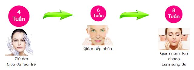 DIVA COLAGEL Gold 30+ bổ sung các thành phần dinh dưỡng thiết yếu mang đến làn da khỏe đẹp cho phụ nữ