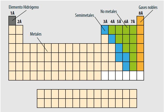 Prepa en lnea sep metales no metales y semimetales a de la tabla peridica existen 6 helio he nen ne radn rn kriptn kr y xenn xe presentan propiedades qumicas muy similares urtaz Choice Image