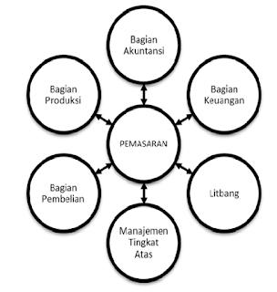 Lingkungan Pemasaran Internal