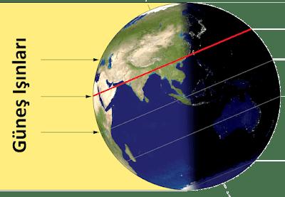 en uzun gündüz, kuzey ve güney yarımküre, 21 haziran
