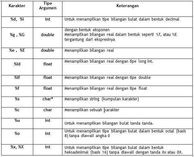 Tabel fungsi C++