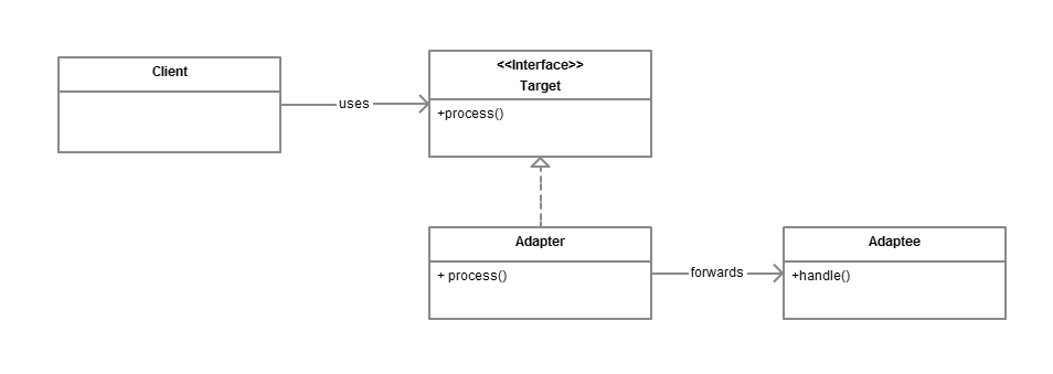 Adapter pattern in Java