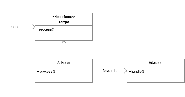 Adapter vs Decorator vs Facade vs Proxy Design Pattern in Java