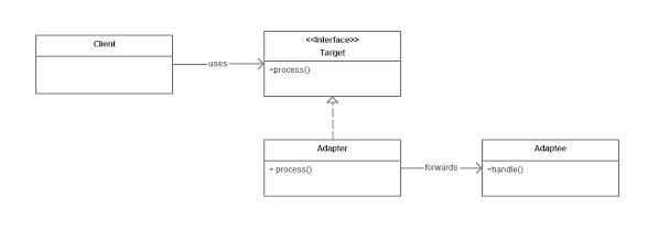 Adapter pattern in Java