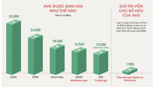 Diễn biến vụ MobiFone mua cổ phần AVG