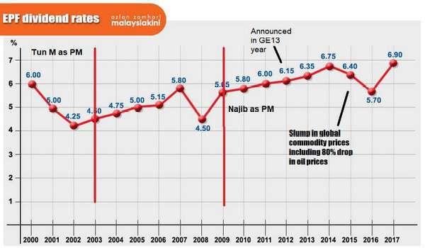 Mahathir tinggalkan jawatan Perdana Menteri dengan dividen KWSP terendah dalam sejarah sejak negara merdeka.
