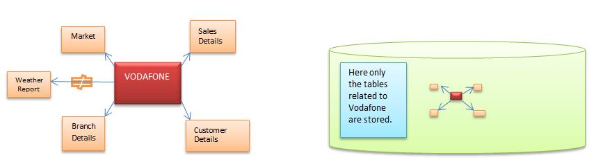 Data Warehouse Tutorial: Data Warehouse Characteristics