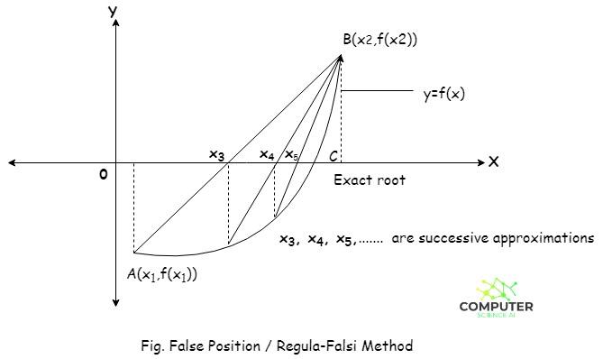 Regula-Falsi/False Position Method
