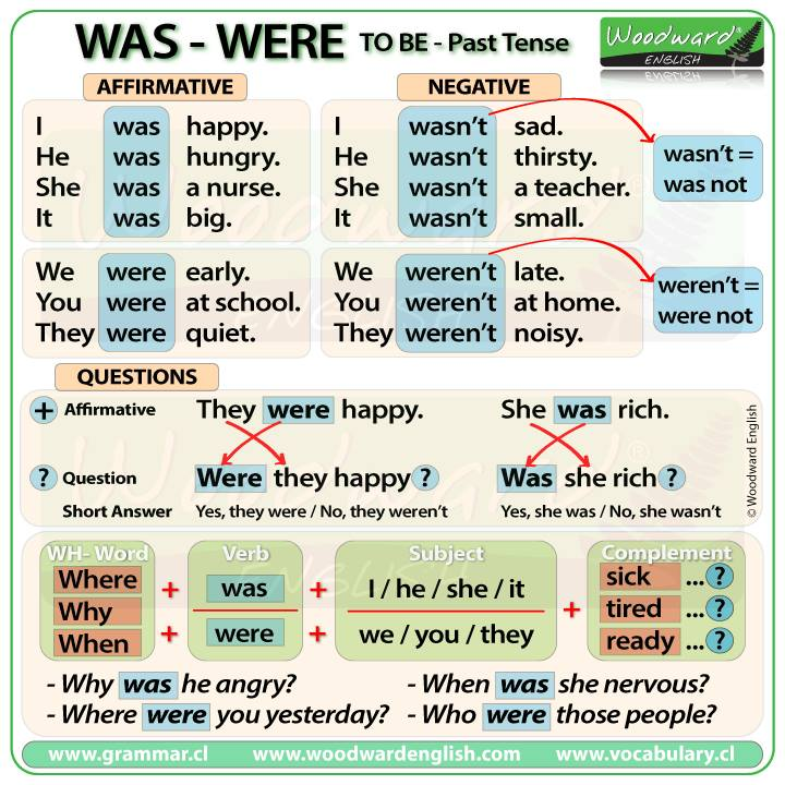 miteachertieneunblog: Was - Were Grammar Guide 1