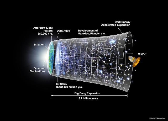 Kebesaran Allah Dalam Penciptaan alam semesta