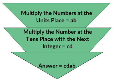 Complementary Numbers