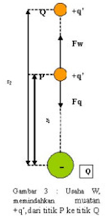 Pengertian Energi potensial listrik