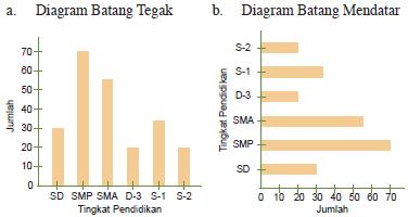 Penyajian Data Diagram Dalam Bentuk Batang Plengdut Com