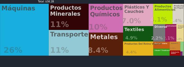 Principales importaciones de Perú