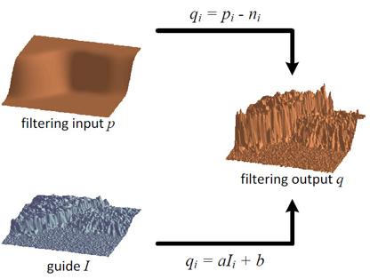 Guided Image Filter : Teori dan Implementasi