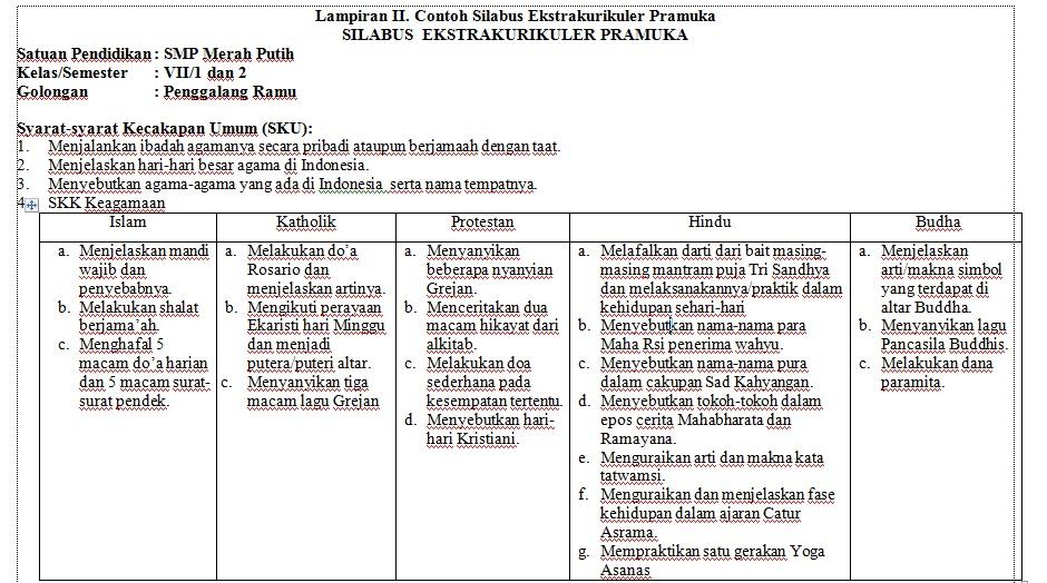 Download Contoh Silabus Ekstrakurikuler Pramuka Kurikulum