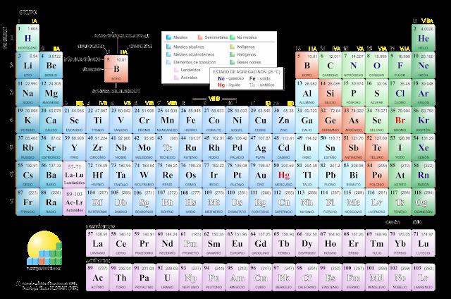 La qumica de la vida el cuerpo como una ensalada de elementos tablaperiodicamodernag urtaz Choice Image
