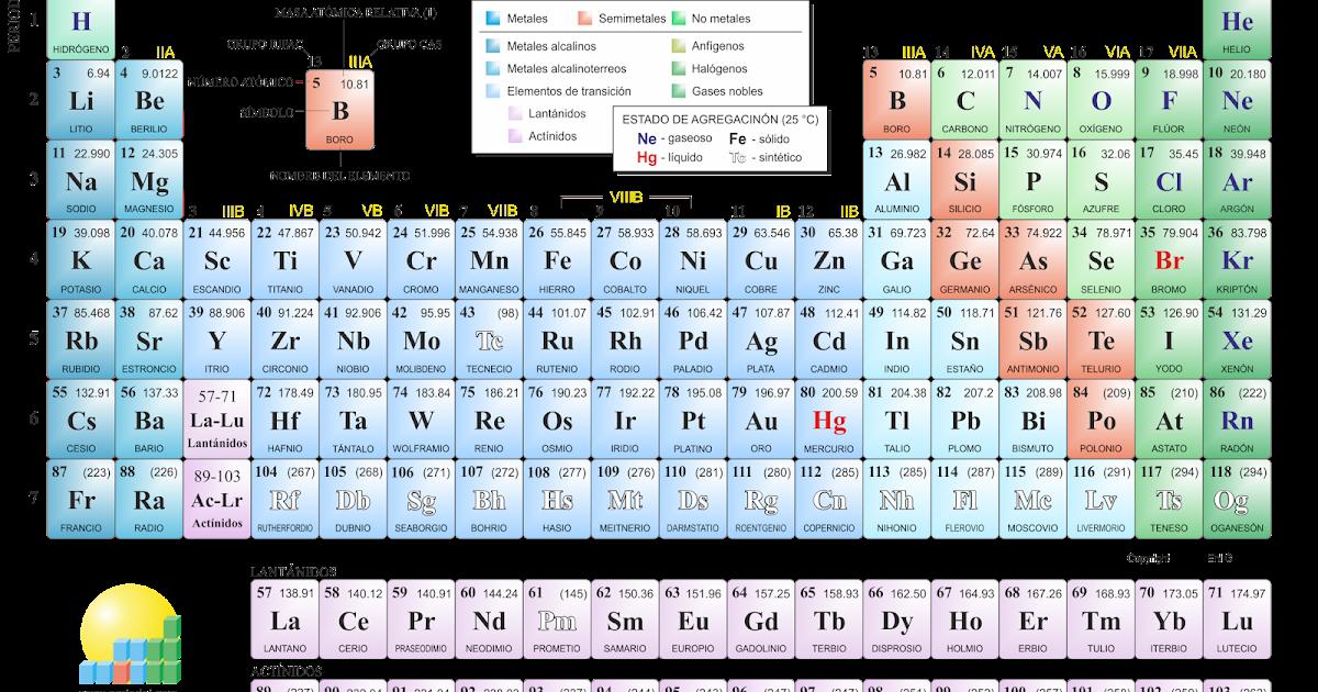 De qu manera se aprovecha la informacin contenida en la tabla tablaperiodicamodernag urtaz Choice Image