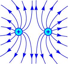 Gambar Arah medan listrik benda bermuatan sejenis