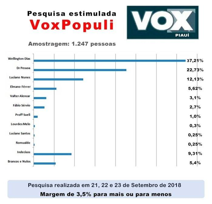 Instituto Vox Populi