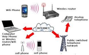 Jaringan internet, jaringan komputer, pengertian jaringan, gambar jaringan, pengertian komunikasi