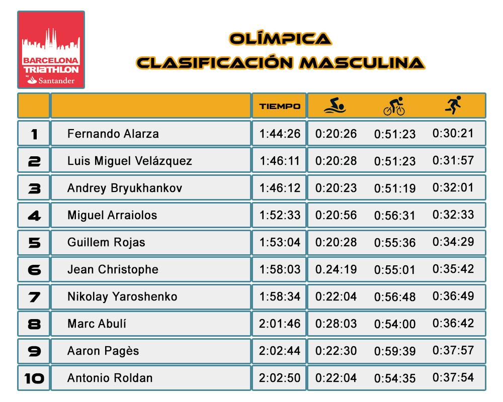 Clasificación Masculina Olímpico Barcelona Triathlon Barcelona