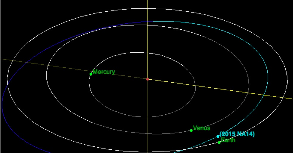 Sciency Thoughts: Asteroid 2015 NA14 passes the Earth.