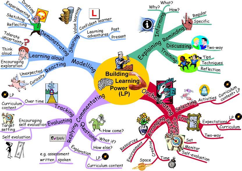 Model Pembelajaran Make And Match Pembelajaran Kooperatif Tipe Stadmpg Youtube Model Model Pembelajaran Terbaru Untuk Model Model Pembelajaran