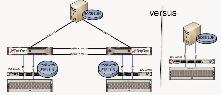 Benchmark Test: SANsymphony V erhöht Performance von Nimble Storage um %