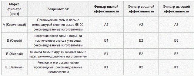 Современная классификация и маркировка противогазных фильтров в ЕС и РФ для средств индивидуальной защиты без принудительной подачи воздуха