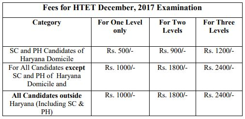 image : Fees for HTET December, 2017 Examination @ TeachMatters