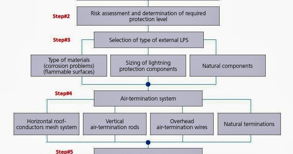 Understanding Hvac Wiring Diagrams Vauxhall Astra G Diagram Design Calculations Of Lightning Protection Systems – Part Eight ~ Electrical Knowhow
