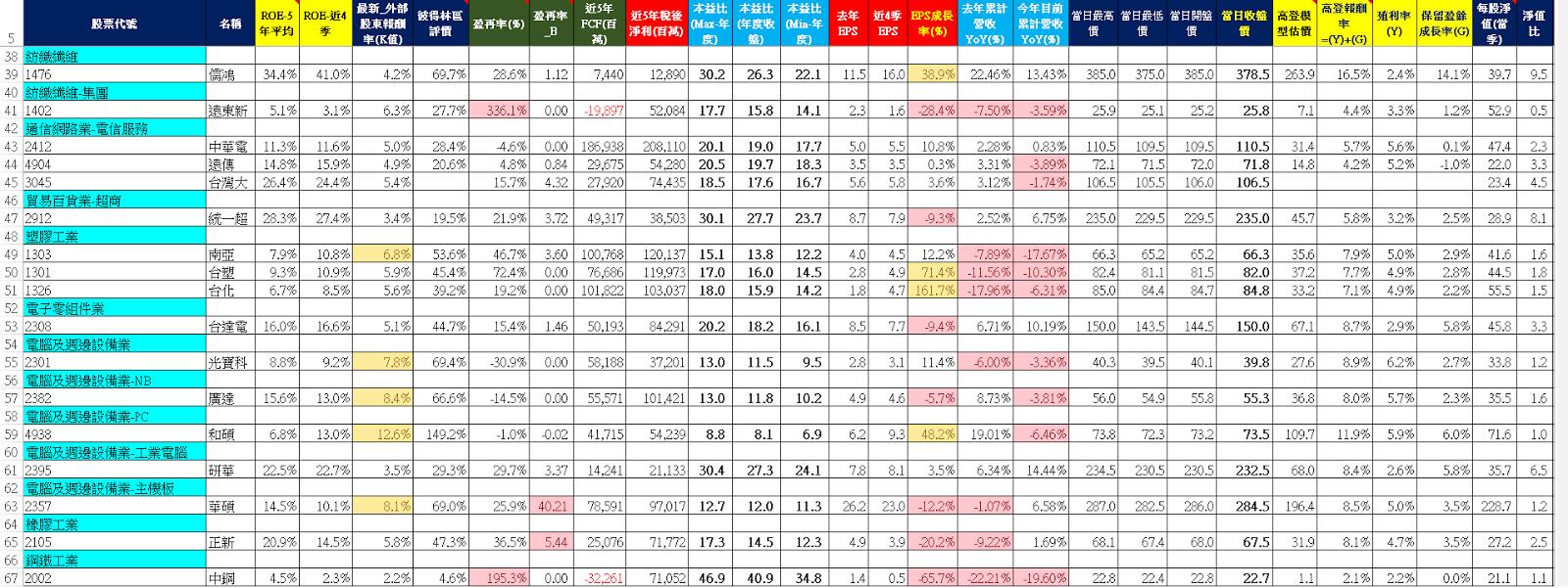 臺灣50成分股數據