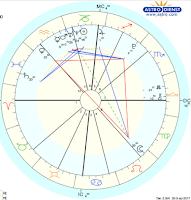 Астрологический анализ успешности брака и выбора партнера, оценка возможности иметь детей