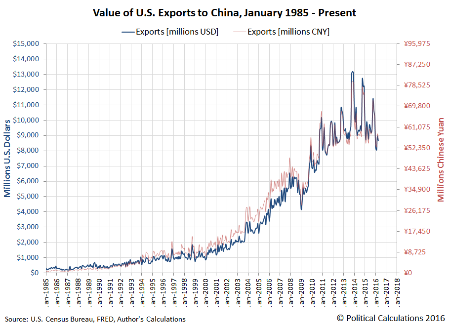 Value of U.S. Exports to China, January 1985 - April 2016