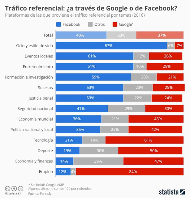 trafico-referencia-facebook-google