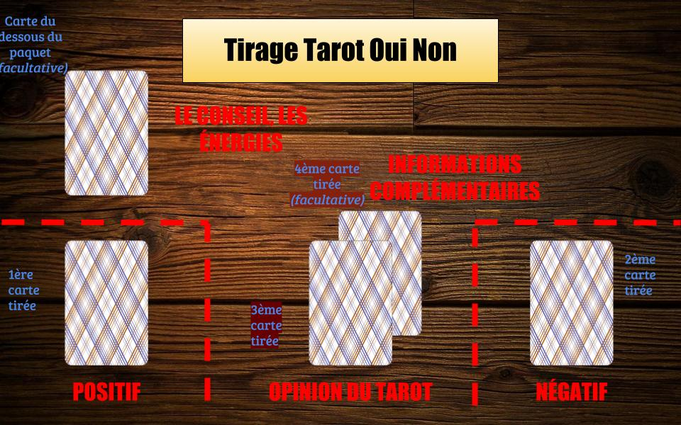 Le schéma de cartes utilisé pour ce tirage tarot oui non
